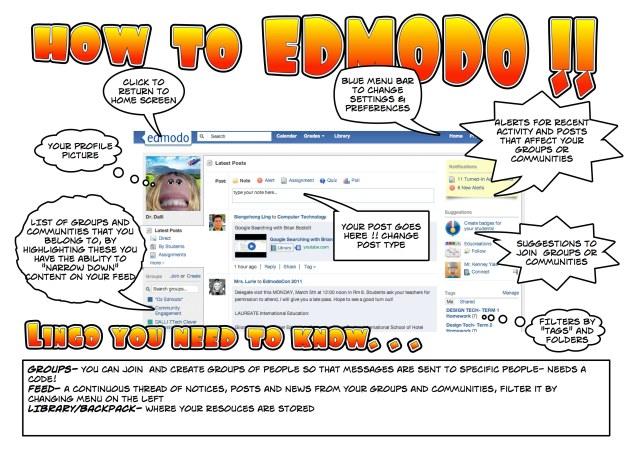 Edmodo - Summary