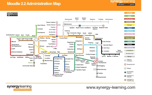 Moodle administrator map