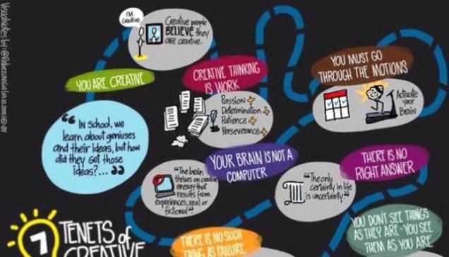 Τα 7 δόγματα της δημιουργικής σκέψης